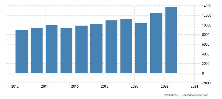 dominican republic exports merchandise customs current us$ millions seas adj  wb data