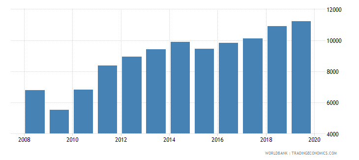 dominican republic exports merchandise customs current us$ millions wb data
