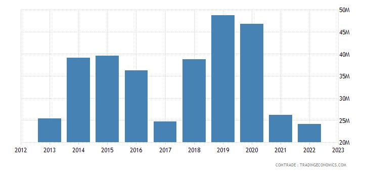 dominican republic exports mexico