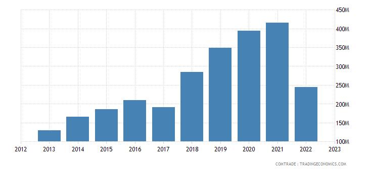 dominican republic exports netherlands