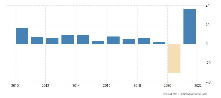 dominican republic exports of goods and services annual percent growth wb data