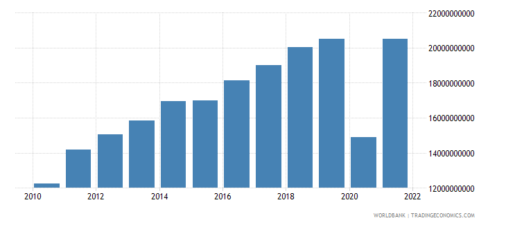 dominican republic exports of goods and services bop us dollar wb data