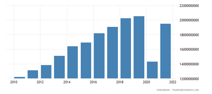 dominican republic exports of goods and services constant 2000 us dollar wb data