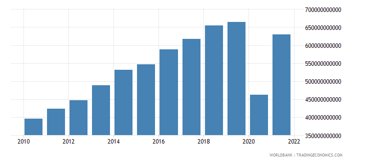 dominican republic exports of goods and services constant lcu wb data