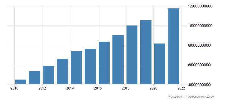 dominican republic exports of goods and services current lcu wb data