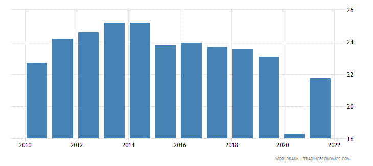 dominican republic exports of goods and services percent of gdp wb data