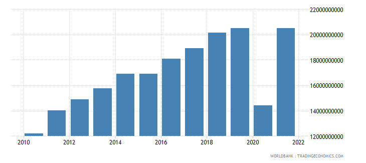 dominican republic exports of goods and services us dollar wb data
