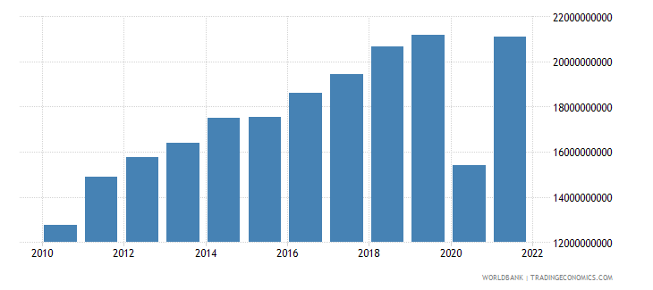 dominican republic exports of goods services and income bop us dollar wb data