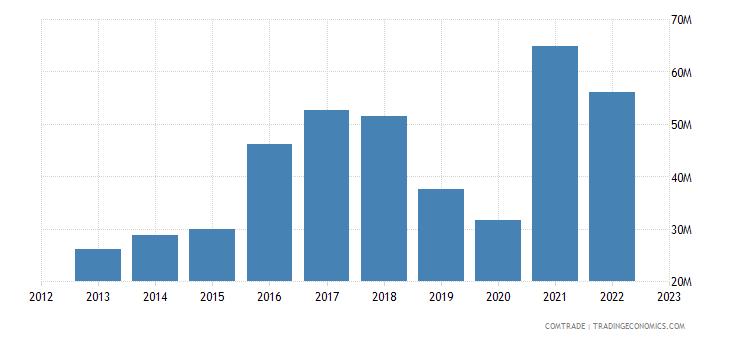 dominican republic exports panama