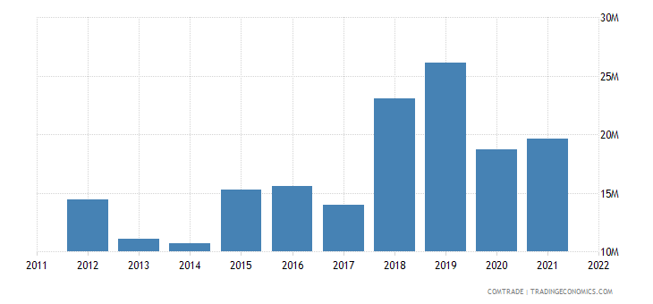 dominican republic exports poland