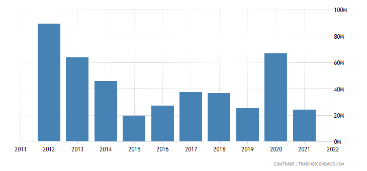 dominican republic exports south korea