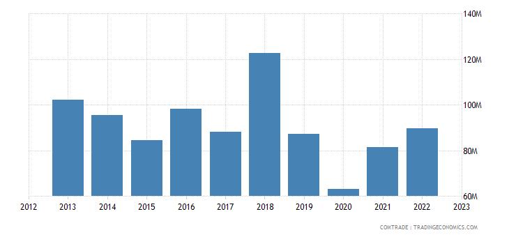 dominican republic exports spain