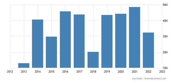 dominican republic exports sweden
