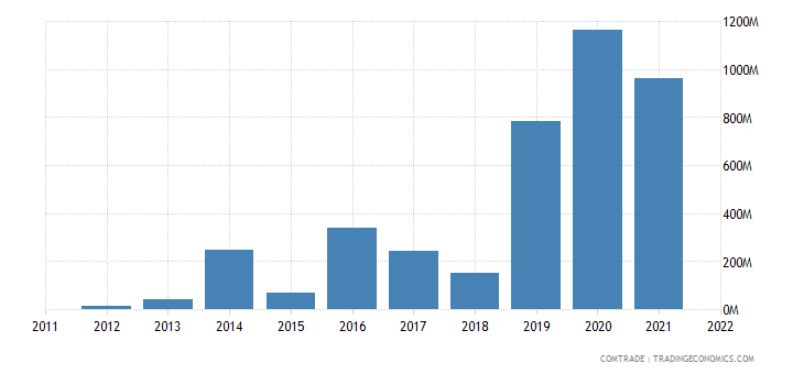 dominican republic exports switzerland