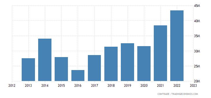 dominican republic exports trinidad tobago