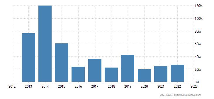 dominican republic exports venezuela