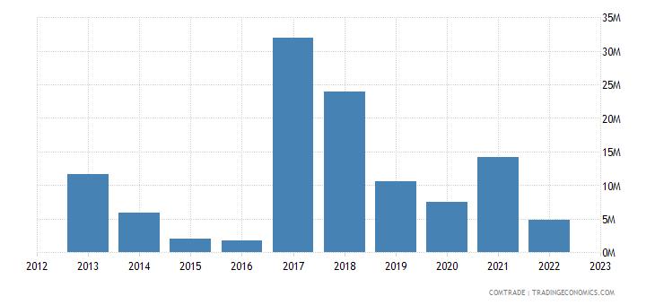 dominican republic exports vietnam
