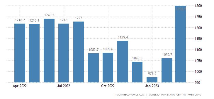 Dominican Republic Exports