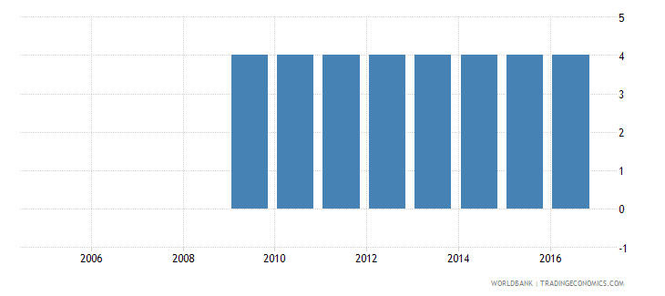dominican republic extent of director liability index 0 to 10 wb data