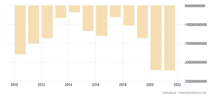 dominican republic external balance on goods and services constant lcu wb data