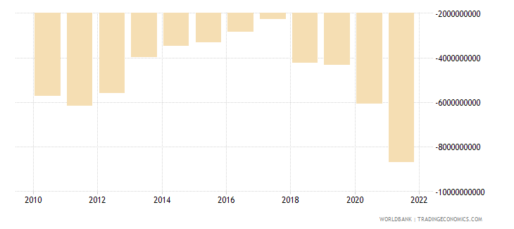 dominican republic external balance on goods and services us dollar wb data