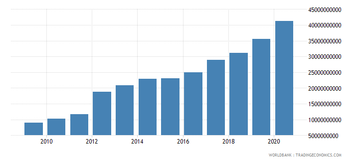 dominican republic external debt stocks long term dod us dollar wb data