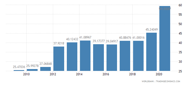 dominican republic external debt stocks percent of gni wb data