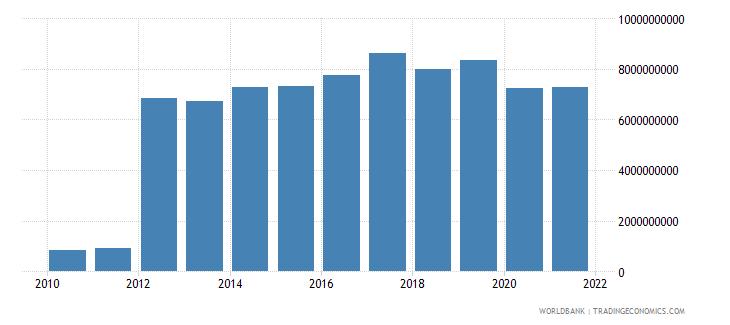 dominican republic external debt stocks private nonguaranteed png dod us dollar wb data