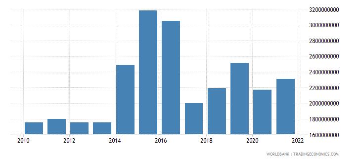 dominican republic external debt stocks short term dod us dollar wb data