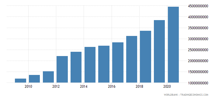 dominican republic external debt stocks total dod us dollar wb data