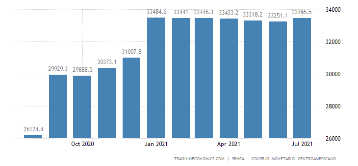 Dominican Republic Public External Debt