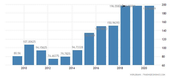 dominican republic fertilizer consumption kilograms per hectare of arable land wb data
