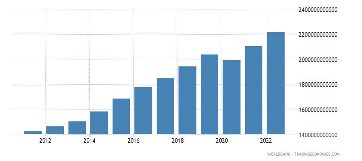 dominican republic final consumption expenditure constant lcu wb data