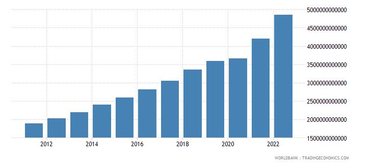 dominican republic final consumption expenditure current lcu wb data