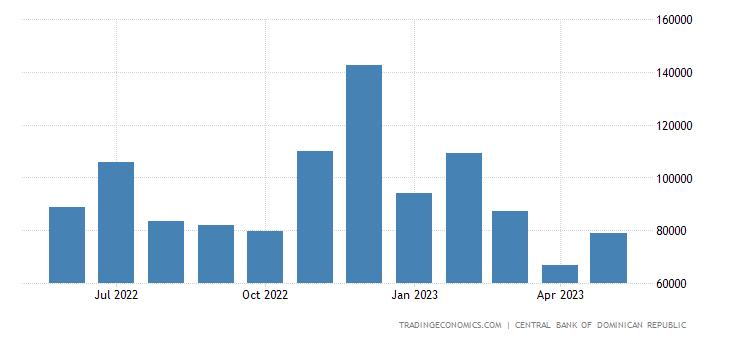 Dominican Republic Fiscal Expenditure