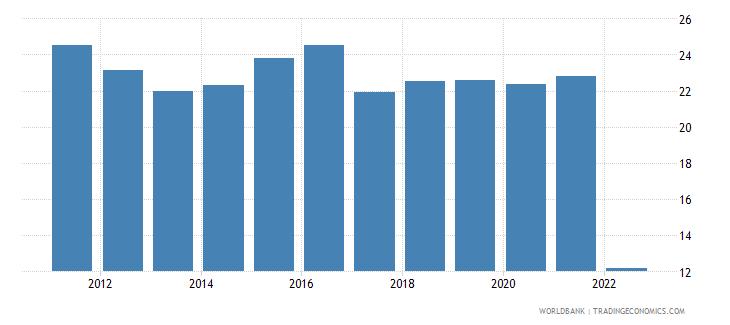 dominican republic food exports percent of merchandise exports wb data