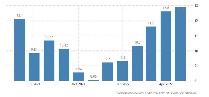 Dominican Republic Food Inflation