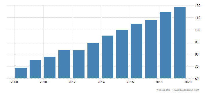 dominican republic food production index 1999 2001  100 wb data