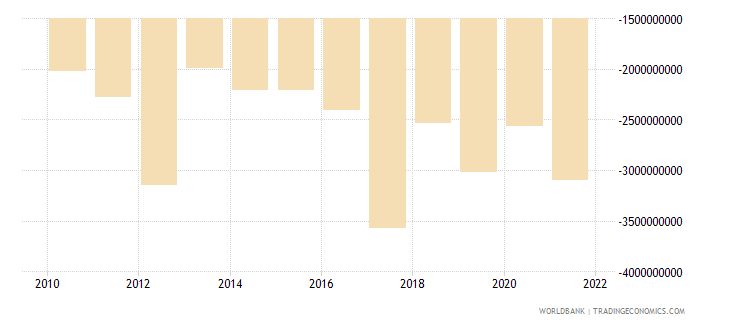 dominican republic foreign direct investment net bop us dollar wb data