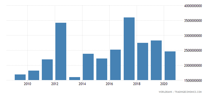 dominican republic foreign direct investment net inflows bop us dollar wb data