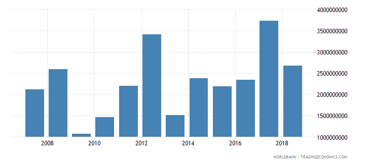 dominican republic foreign direct investment net inflows in reporting economy drs us dollar wb data