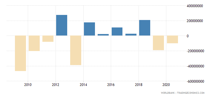 dominican republic foreign direct investment net outflows bop current us$ wb data