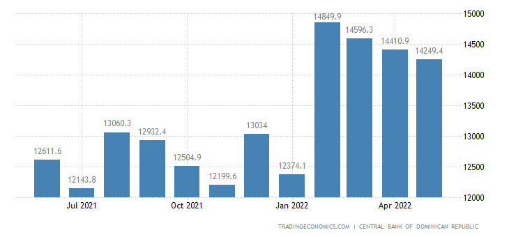 Dominican Republic Foreign Exchange Reserves