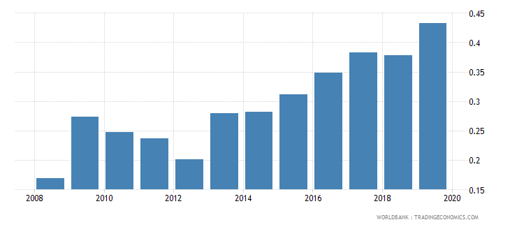 dominican republic foreign reserves months import cover goods wb data
