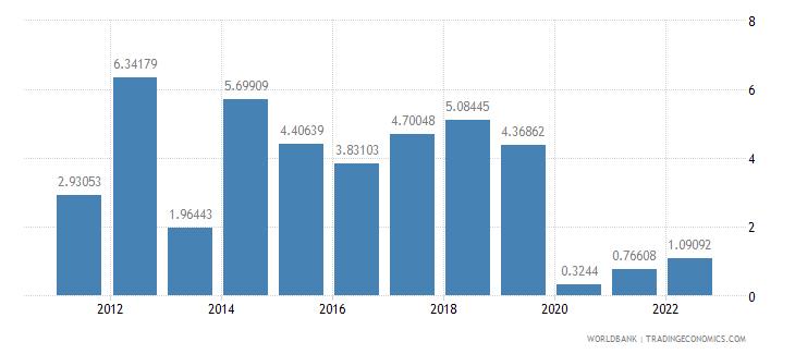 dominican republic fuel exports percent of merchandise exports wb data