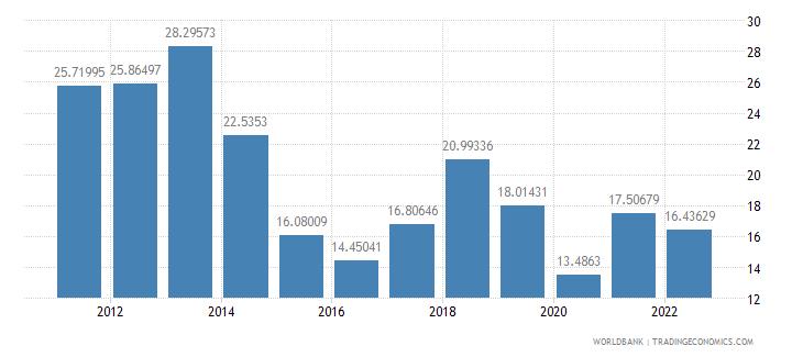 dominican republic fuel imports percent of merchandise imports wb data