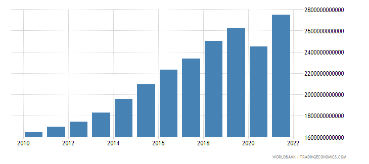 dominican republic gdp constant lcu wb data