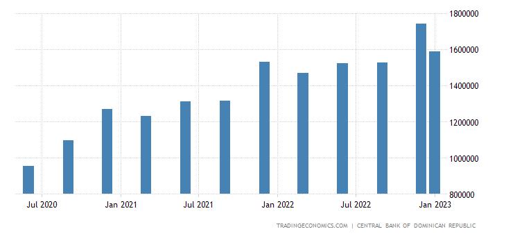 Dominican Republic GDP Constant Prices