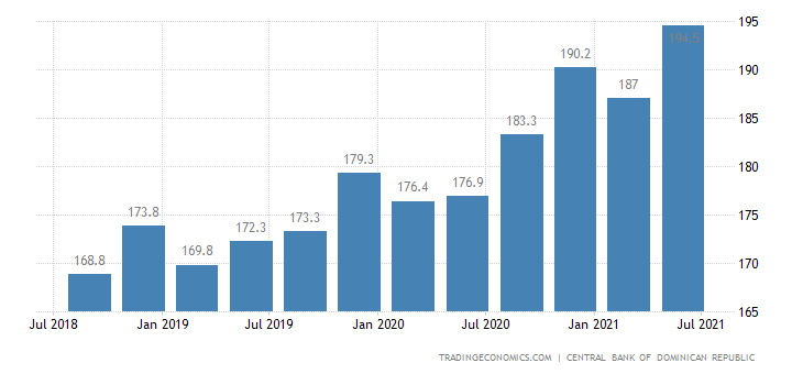 Dominican Republic GDP Deflator