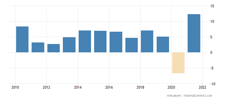 dominican republic gdp growth annual percent 2010 wb data